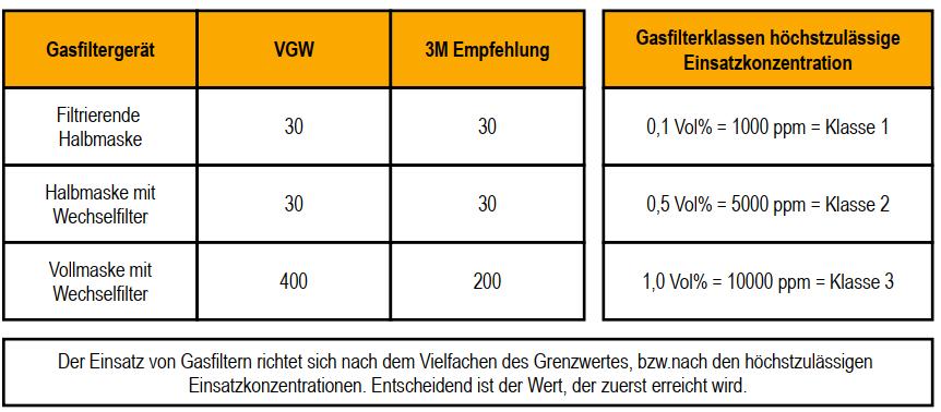 Klassifizierung von Gasfilltern