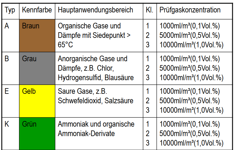 Einteilung und Kennzeichnung der Schadstoffe / Gasfilter