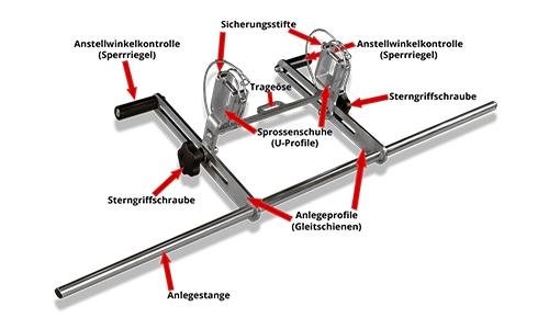 Abbildung: Leiterkopfsicherung